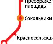 Регистрации УФМС аркылуу. ИНН, СНИЛС, ПЕРЕВОД паспорт, мед книжка
